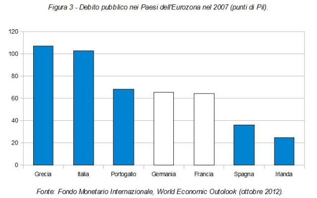 livello debito pubblico 2007